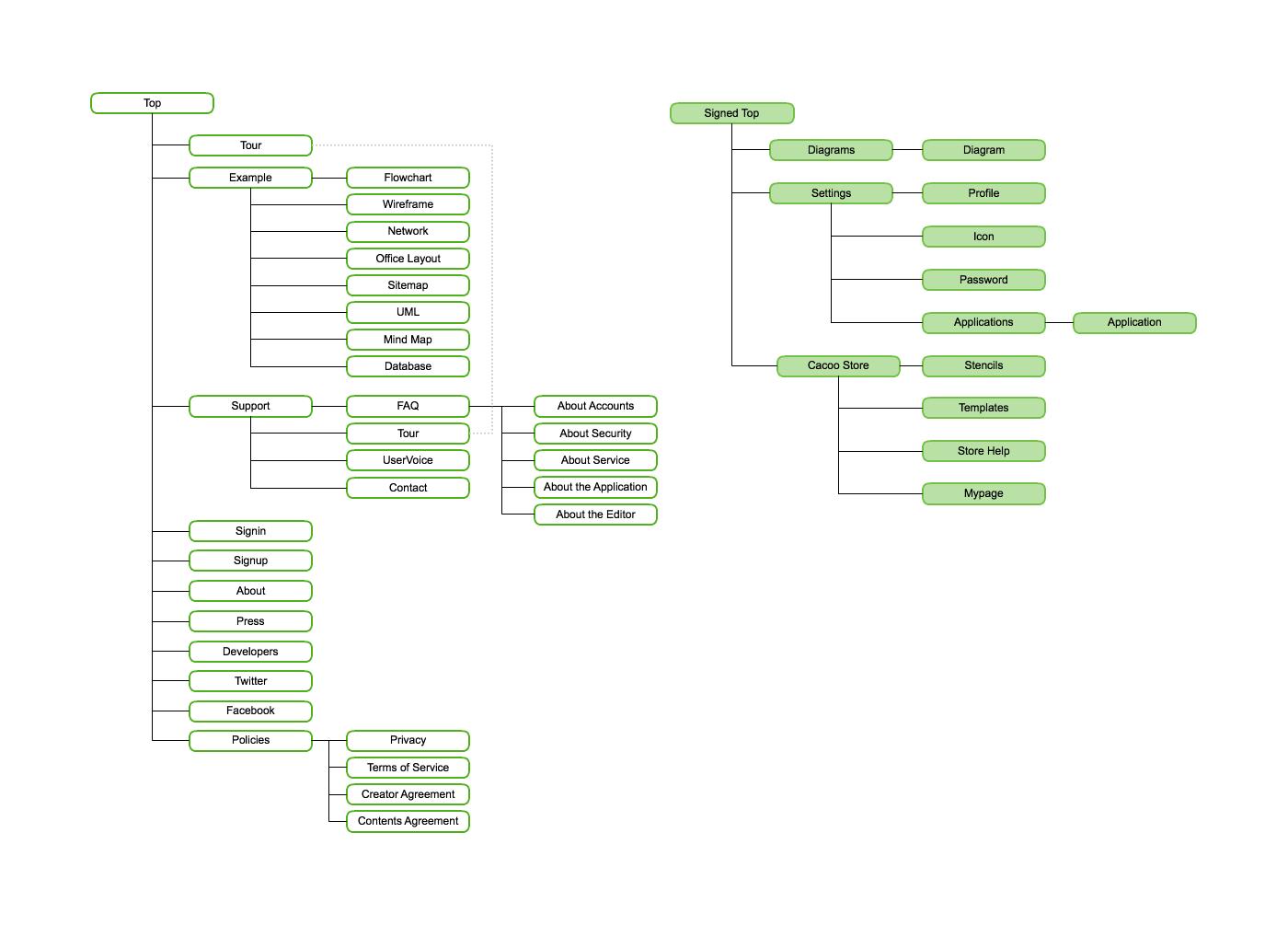cacoo - サイトマップの作り方!簡単にテンプレートで作成する方法