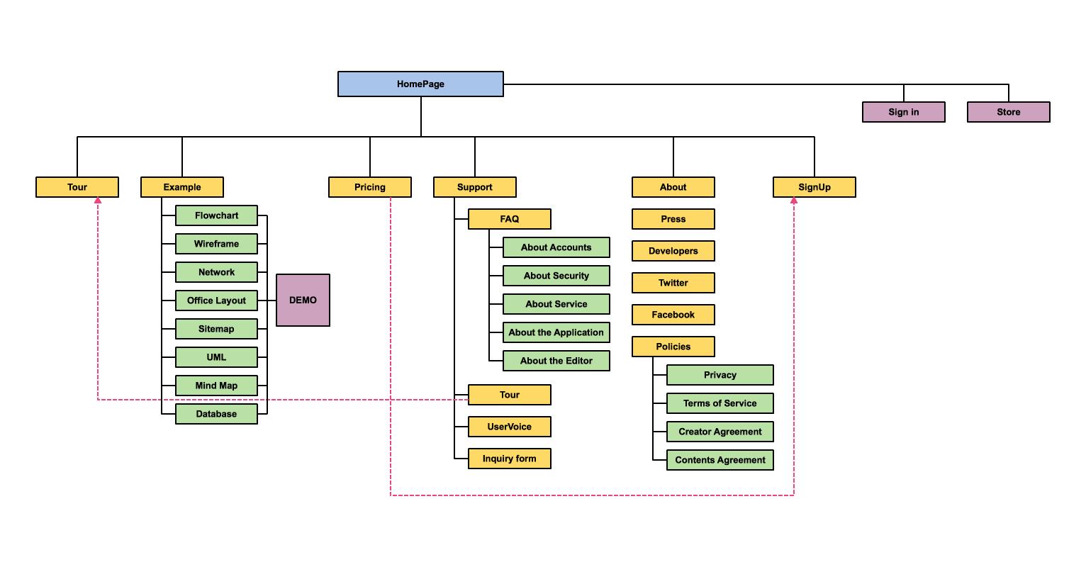 cacoo2 - サイトマップをテンプレートを使って簡単に作成する方法