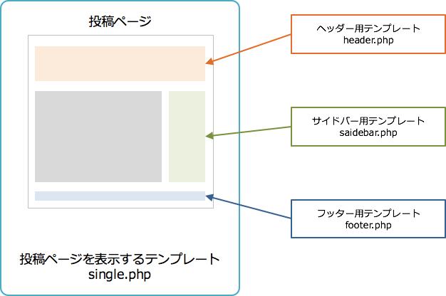 theme structure 002 - ワードプレスはプログラミングができない人でも簡単に使えるけどもあると良い知識まとめ