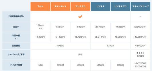 9f6efecfc8390f3664150c4536eed5aa 530x247 - さくらのレンタルサーバとエックスサーバーを比較!おすすめはどんな人?