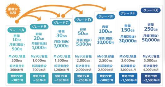cdacf188a2d220e138daf6f946ee0fa8 530x280 - さくらのレンタルサーバとエックスサーバーを比較!おすすめはどんな人?