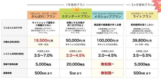 ea93c3963320da34cb311850cb3a43f7 530x262 - 楽天市場とショップサーブとカラーミーショップの出店を比較!おすすめはどれ?
