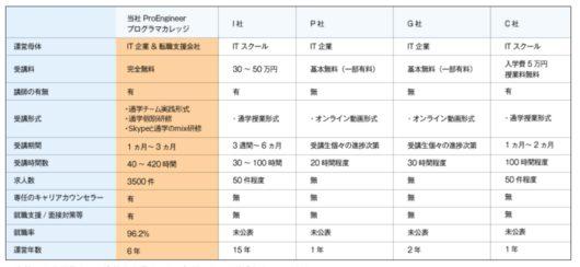 b0448c037b7e8db86d439bbc78d1691f 530x244 - PHPの独学は難しい?東京の20代が無料で挫折せず学ぶ方法とは?